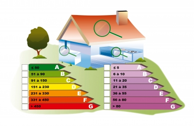 Certification énergétique : quelles informations peut-on trouver sur le certificat PEB ?